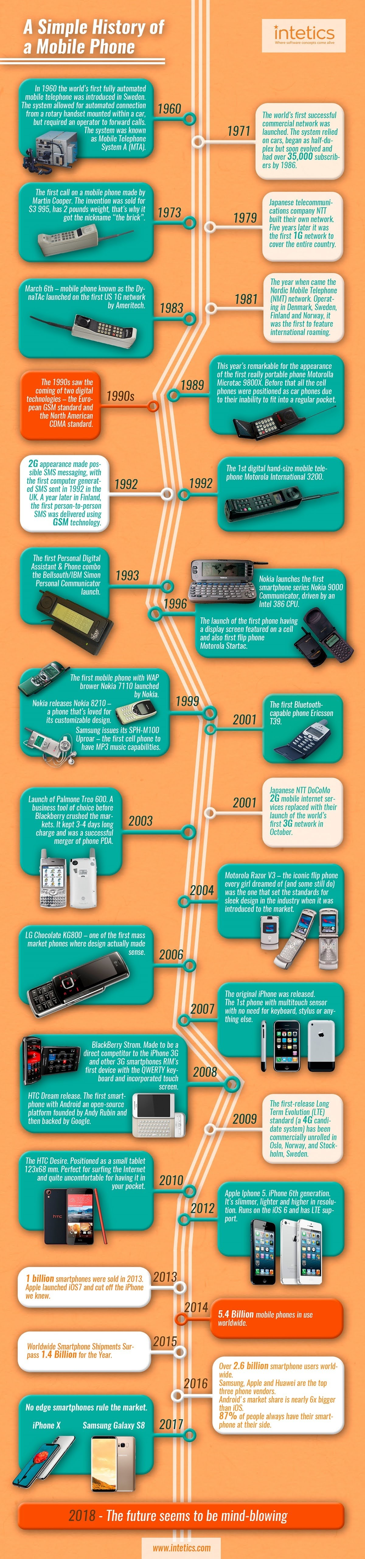 a-simple-history-of-a-mobile-phone-infographic