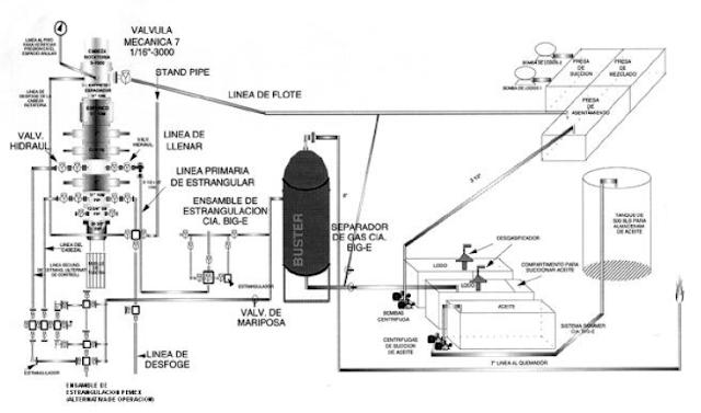 Perforación Bajo Balance esquemático equipo