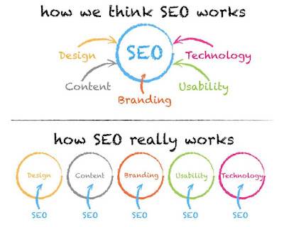 how-seo-really-works