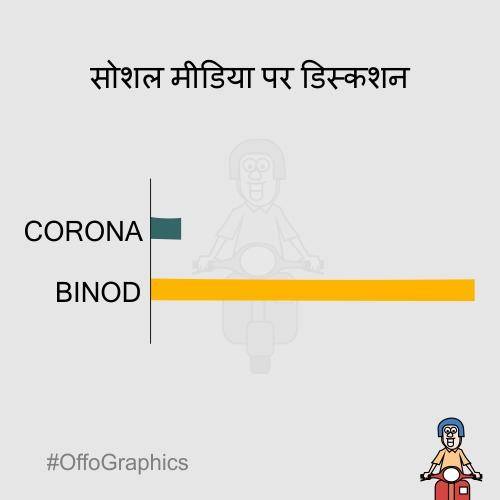 OffoGraphics, Binod