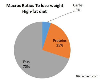 Macronutrients Ratio High fat
