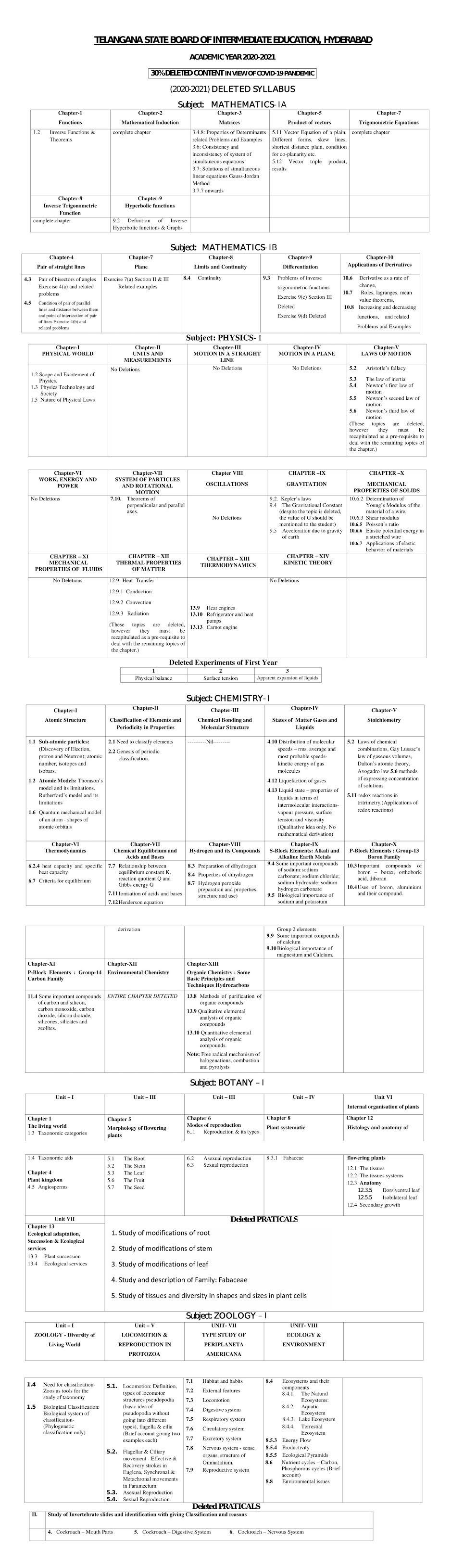 AP Go-Nuumber.143 Reimbursement of Medical Expenses For Higher Education