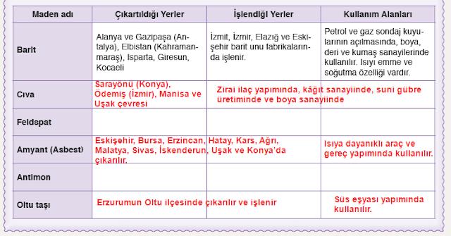 11.Sınıf Dikey Yayınları Coğrafya Ders Kitabı 117.Sayfa Cevapları 4. Bölüm Türkiye'de Ekonomi ve Doğal Afetler