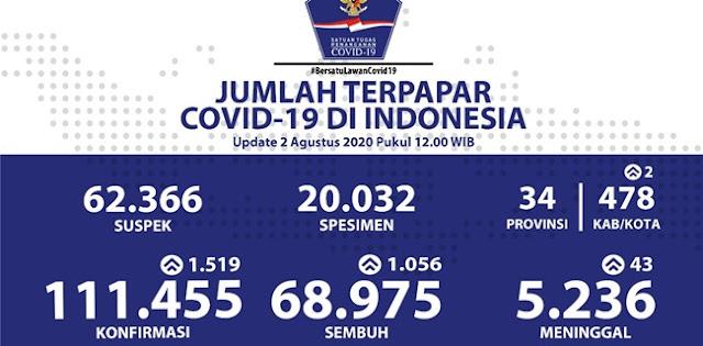 Total Pasien Positif Covid-19 Capai 111.455 Kasus, 5.236 Orang Meninggal Dunia