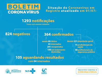 Registro-SP soma 364 casos confirmados 241 recuperados e 9 mortes do Coronavírus – Covid-19
