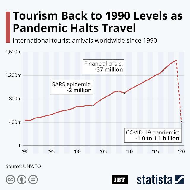 Παγκόσμιος τουρισμός: Πίσω στα επίπεδα του 1990 – Του Γιάννη Στάθη