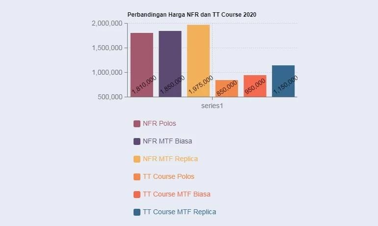 grafik perbandingan harga KYT NFR dan TT Course 2020