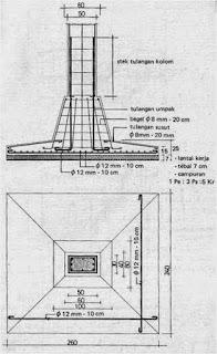 pondasi bangunan bertingkat sederhana dan minimalis