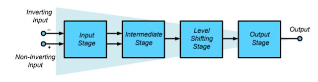 Blok Diagram Op-Amp