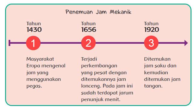 Perkembangan Jam