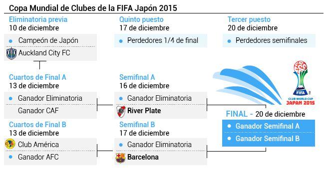 Calendario Mundial Clubes.Arranca El Mundial De Clubes 2015 Conoce El Fixture Del