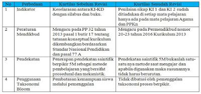 Tabel Perbedaan antara K1