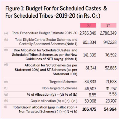 Budget For for Scheduled Castes & For Scheduled Tribes -2019-20 (in Rs. Cr.)