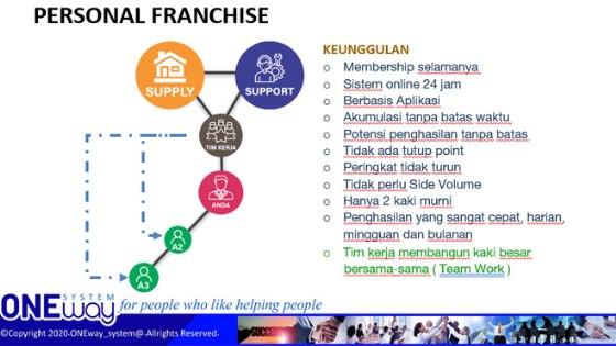 Marketing Plan Bisnis Yomari International