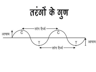 Properties of waves in Hindi