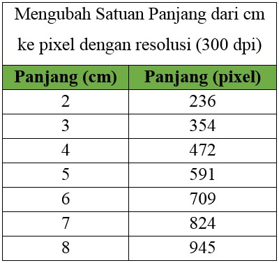 Mengubah Satuan Panjang dari cm ke pixel dengan resolusi (300 dpi)