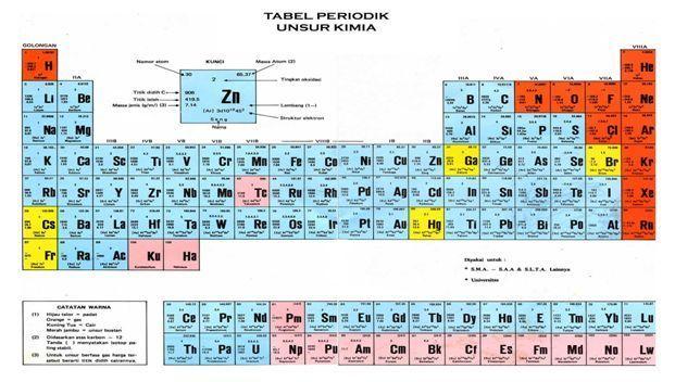 Jembatan keledai kimia sistem periodik unsur golongan a ilmu brotak jembatan ccuart Images