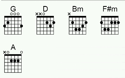 Kunci Gitar Naff Akhirnya Ku Menemukanmu Massendri