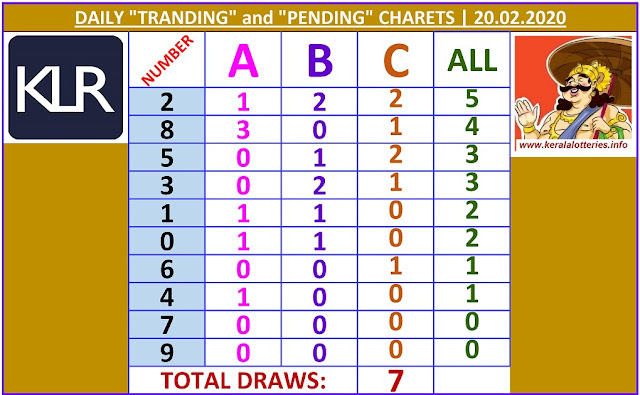 Kerala Lottery Winning Number Daily Tranding and Pending  Charts of 7 days on  20.02.2020