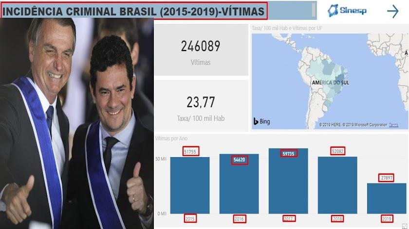 Com Bolsonaro a incidência de crimes diminuiu 46,43% 🏆 Com o pacote anticrime diminuirá ainda mais