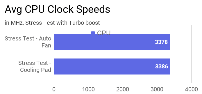 Average CPU clock speed during stress test with and without a cooling pad.