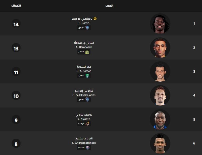 جدول ترتيب هدافي الدوري السعودي اليوم بتاريخ 11-2-2020