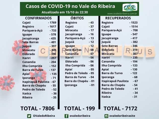 Vale do Ribeira soma 7806 casos positivos, 7172 recuperados e 199 mortes do Coronavírus - Covid-19