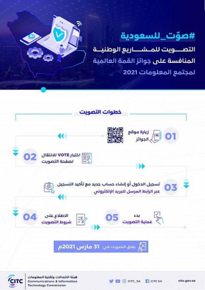 """""""هيئة الاتصالات"""" تدعو للتصويت لأكثر من 34 مشروعاً سعودياً"""