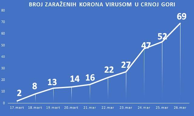 IJZ:Koronavirus potvrđen kod još dvije osobe