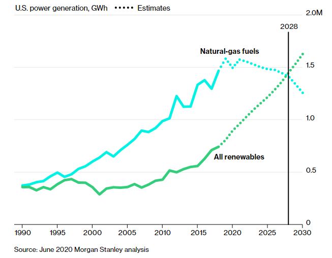 Has Natural Gas Peaked? Demand is Falling Decades Ahead of Expectations