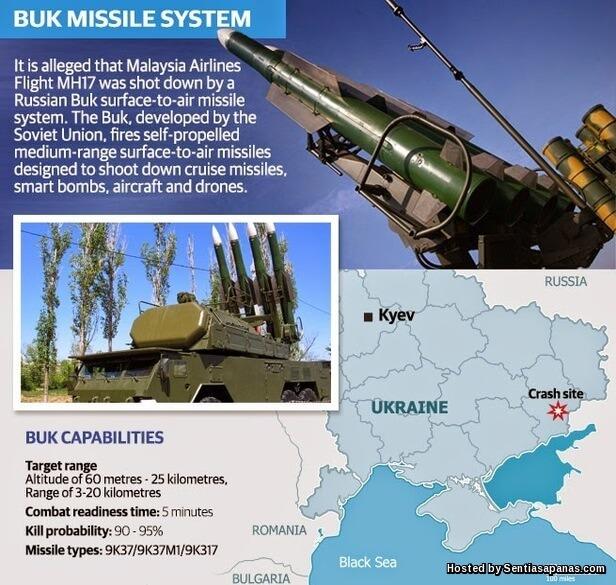 BUK-Missile System