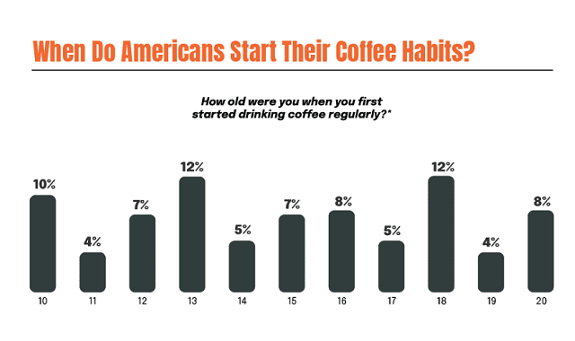 New survey shows American's coffee consumption habits