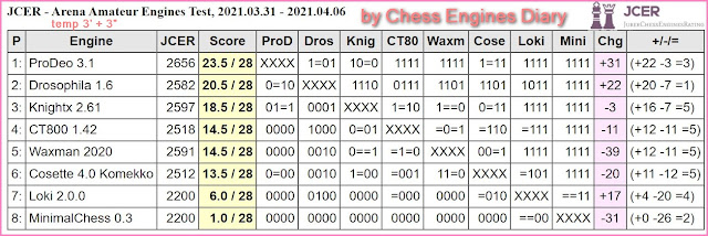 Chess Engines Diary - Tournaments 2021 - Page 5 2021.03.31.ArenaAmateurEngines