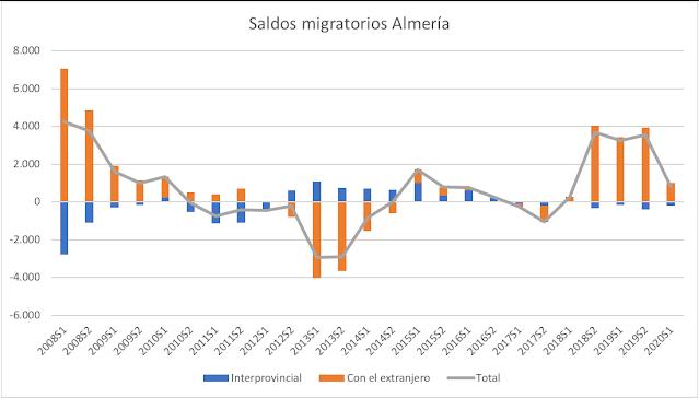 Evolución de los saldos migratorios intraprovinciales y con el extranjero de Almería