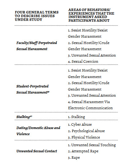 Sexual contact chart