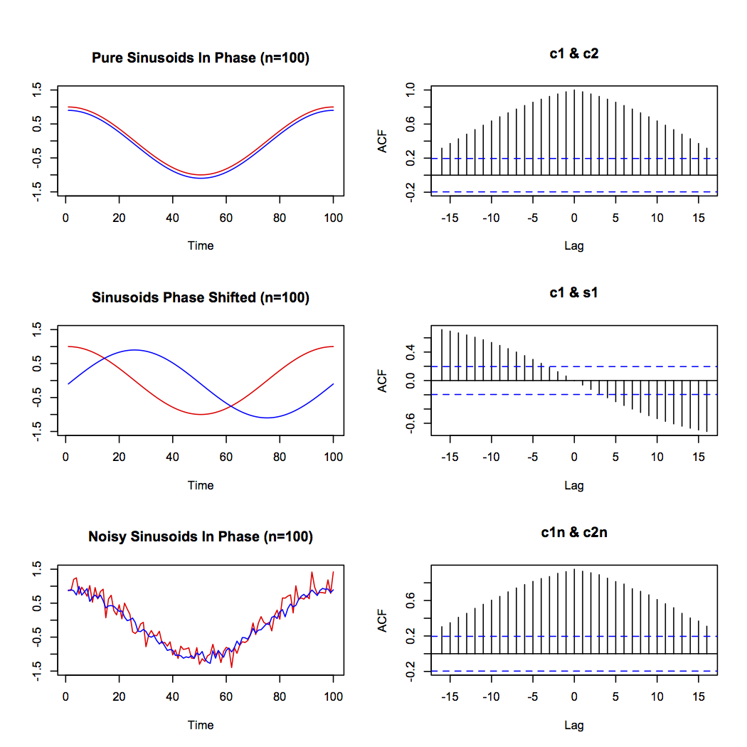 Melbourne's Weather and Cross Correlations | R-bloggers