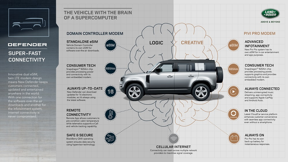 Land Rover Defender showcases world-first dual-eSIM connectivity