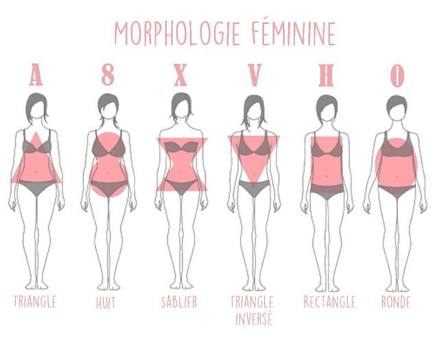 connaître sa morphologie