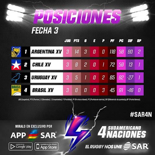 Sudamericano de Rugby 4 Naciones 2020 #SAR4N