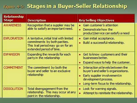 buyer seller relationship stages psychology