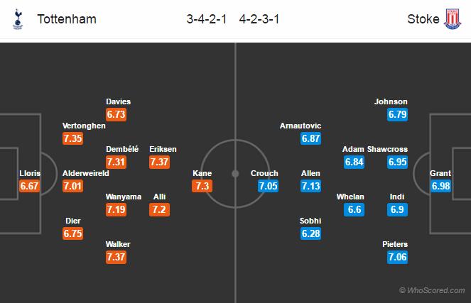 Lineups, Team News, Stats – Tottenham vs Stoke City