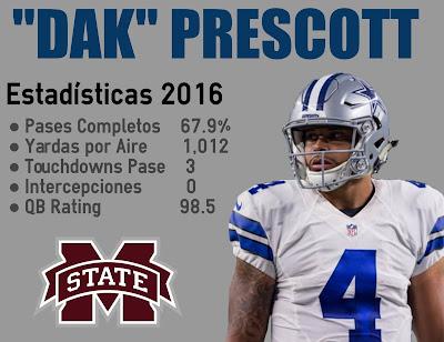 Dak Attack: Las Estadísticas de Dak Prescott