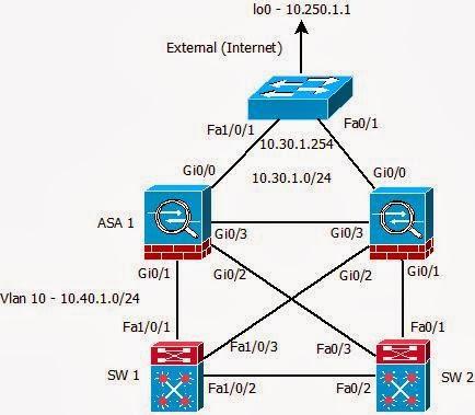 Cisco ASA failover, redundant interfaces, Catalyst HSRP and