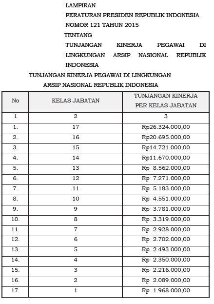 tabel tunjangan kinerja anri 2015