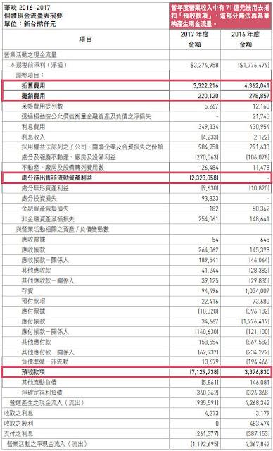 華映個體營業活動之現金流量
