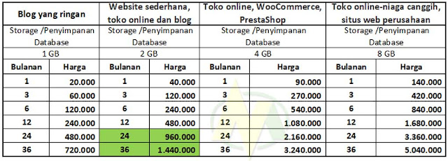Dewaweb Perusahaan Penyedia Layanan Web Hosting Di Indonesia Yang Terbaik Dan Terpercaya