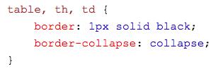 pengaturan collapse border style pada tabel html