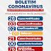 PONTO NOVO: EM NOVO BOLETIM PONTO NOVO CONFIRMA 3° CASO DE CORONAVÍRUS
