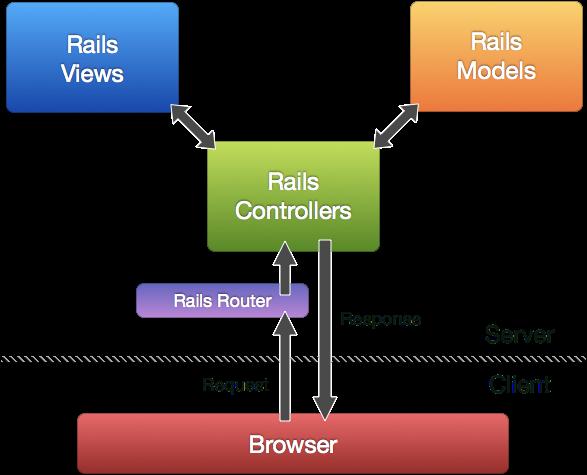 Web Framework Wars : Django vs Ruby on Rails - The Geeks Watch