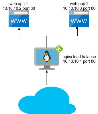 load balancing web server with nginx